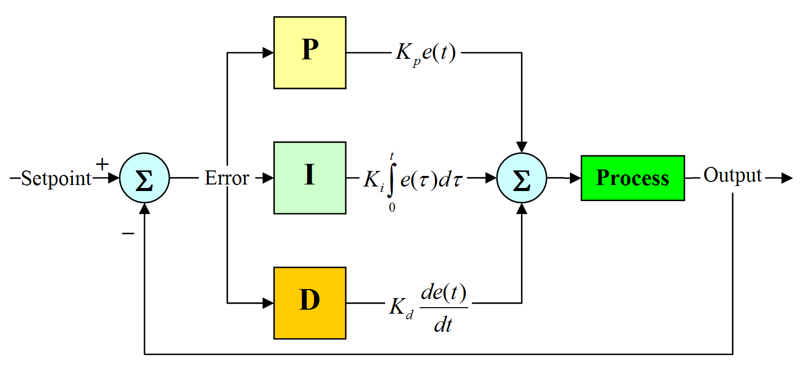 example of speed control using pid controller