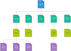 a site map for a website is an example of