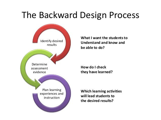 backward design lesson plan example