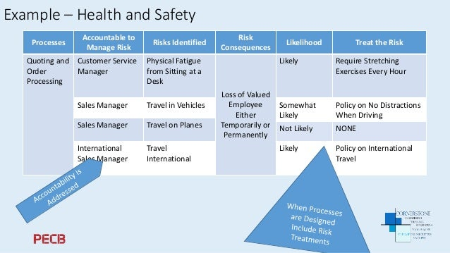 example of integrated risk management