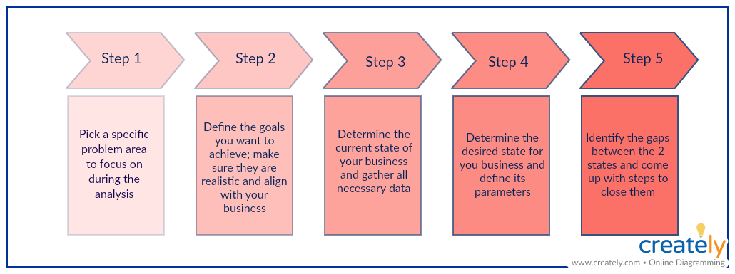 business analysis example of fit criteria