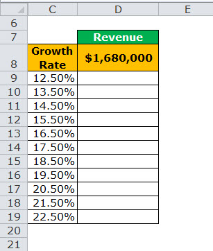 one variable data table example