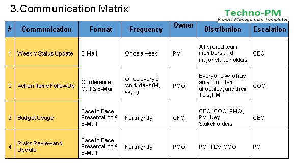 example of time frame in business plan