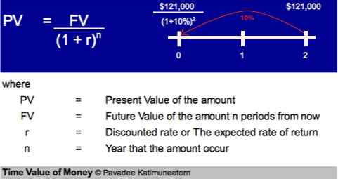 example project evaluation net present value
